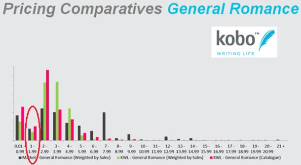 KWL pricing chart