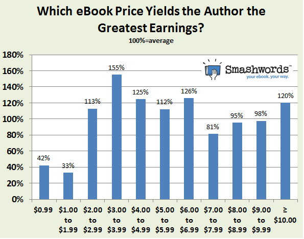 smashwords pricing chart