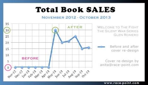 Book sales Nov. 2012-Oct 2013